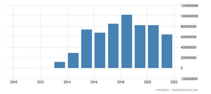 kenya external debt stocks private nonguaranteed png dod us dollar wb data