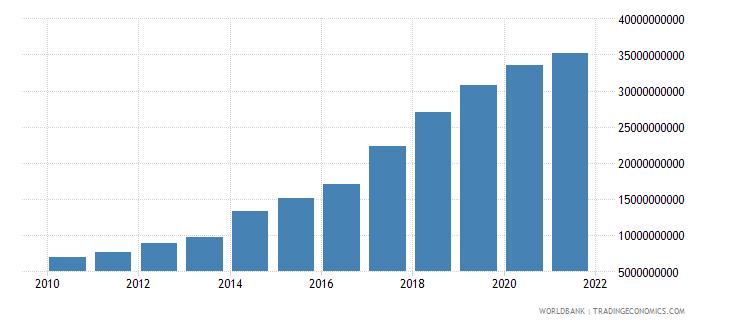kenya external debt stocks public and publicly guaranteed ppg dod us dollar wb data