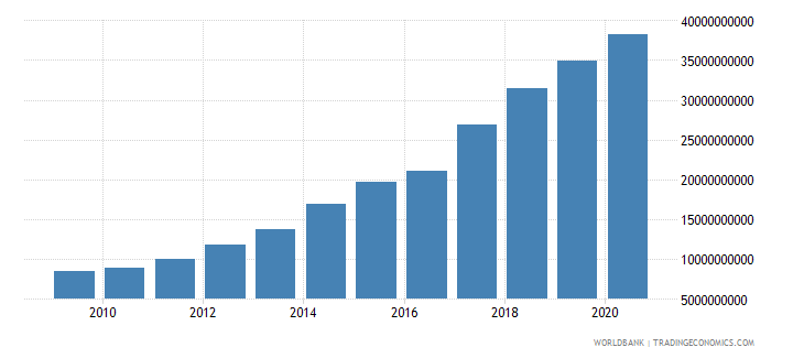 kenya external debt stocks total dod us dollar wb data