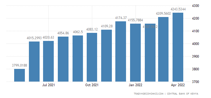 Kenya Central Government External Debt