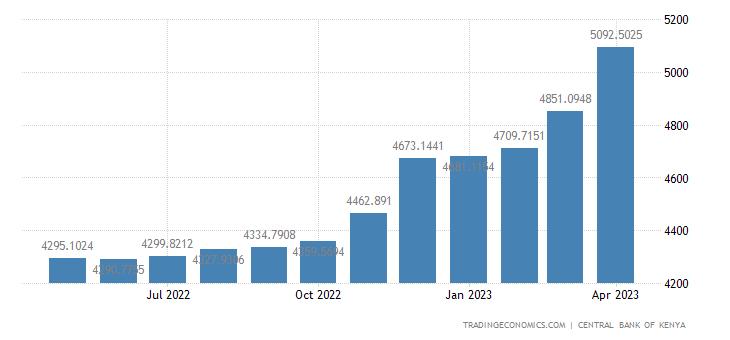 Kenya Central Government External Debt