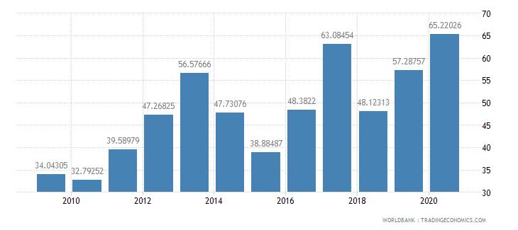 kenya fertilizer consumption kilograms per hectare of arable land wb data
