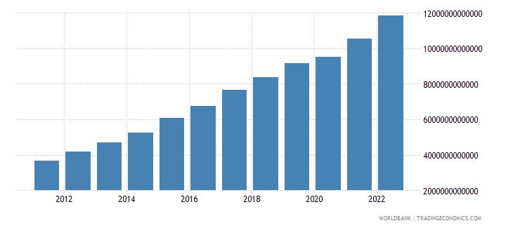 kenya final consumption expenditure current lcu wb data