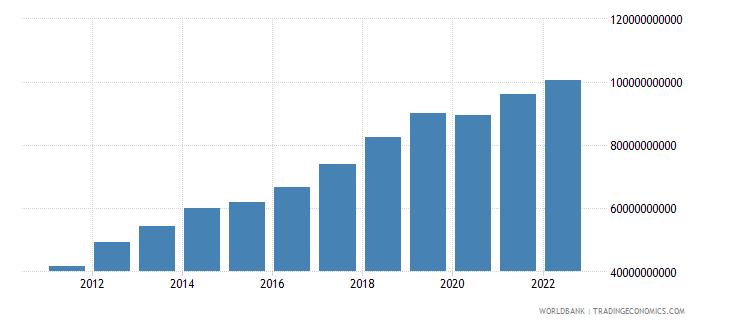 kenya final consumption expenditure us dollar wb data