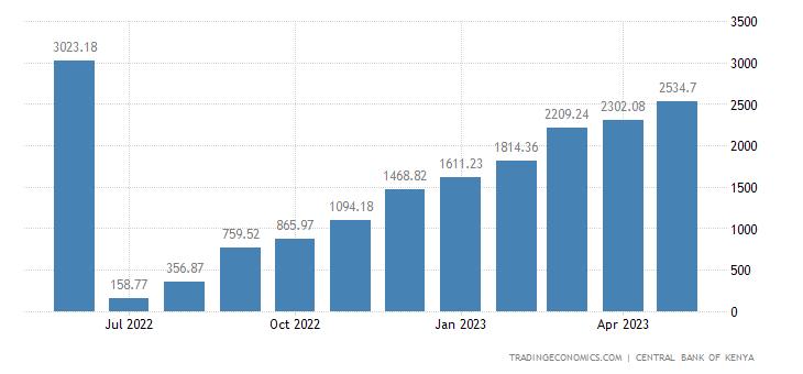 Kenya Fiscal Expenditure