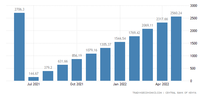 Kenya Fiscal Expenditure