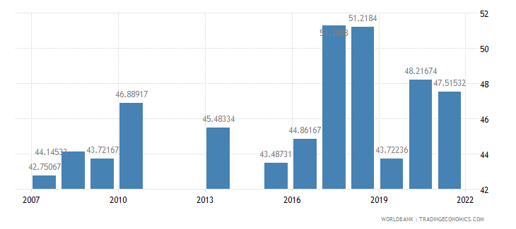 kenya food exports percent of merchandise exports wb data