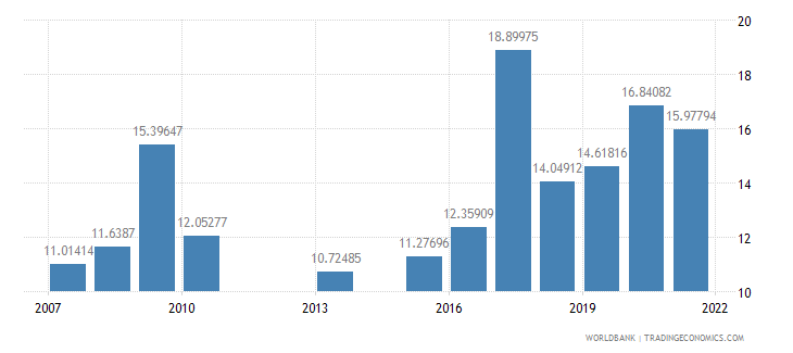 kenya food imports percent of merchandise imports wb data