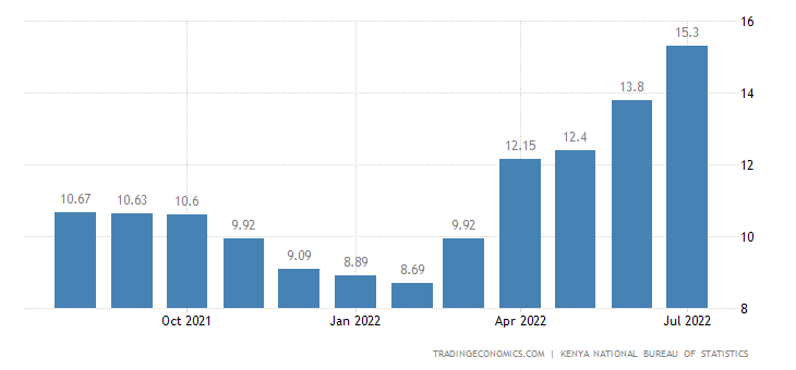 Kenya Food Inflation