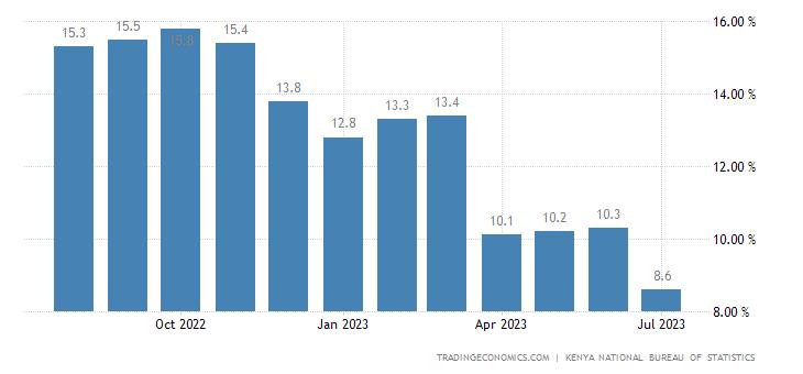 Kenya Food Inflation