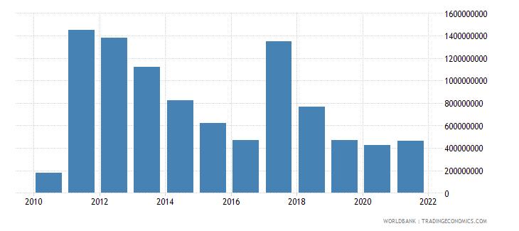 kenya foreign direct investment net inflows bop us dollar wb data