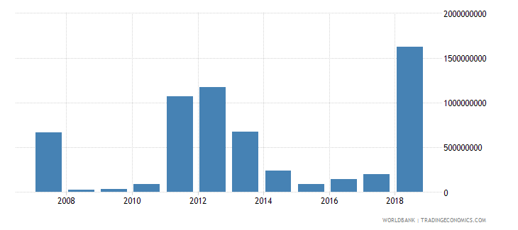 kenya foreign direct investment net inflows in reporting economy drs us dollar wb data