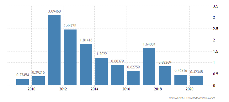 kenya foreign direct investment net inflows percent of gdp wb data