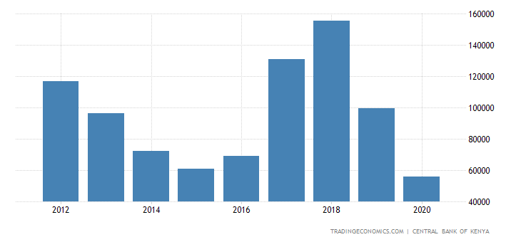 Kenya Foreign Direct Investment - Net Flows