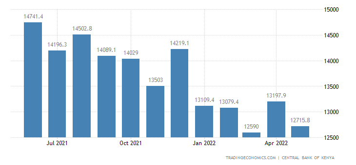 Kenya Foreign Exchange Reserves