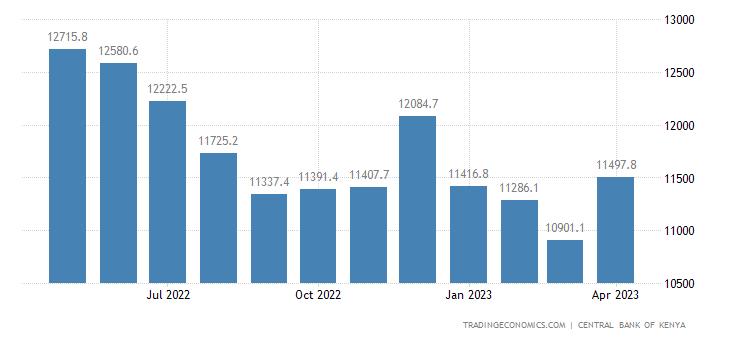 Kenya Foreign Exchange Reserves