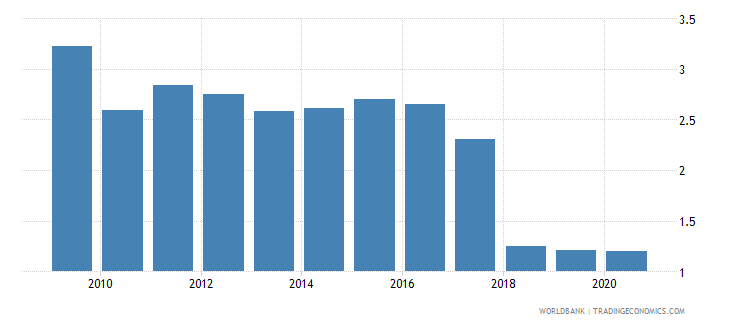 kenya forest rents percent of gdp wb data