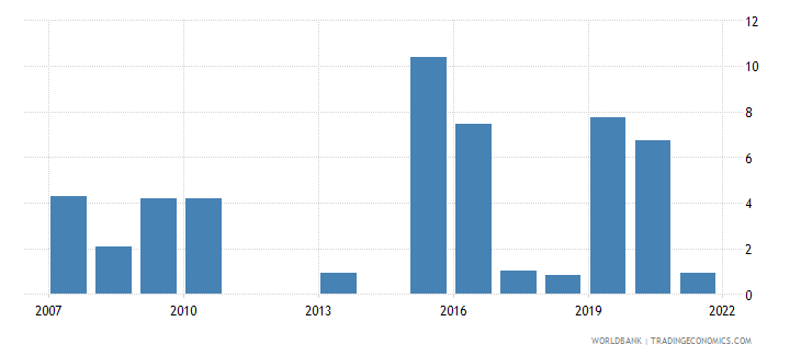 kenya fuel exports percent of merchandise exports wb data