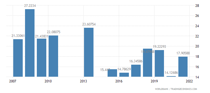 kenya fuel imports percent of merchandise imports wb data