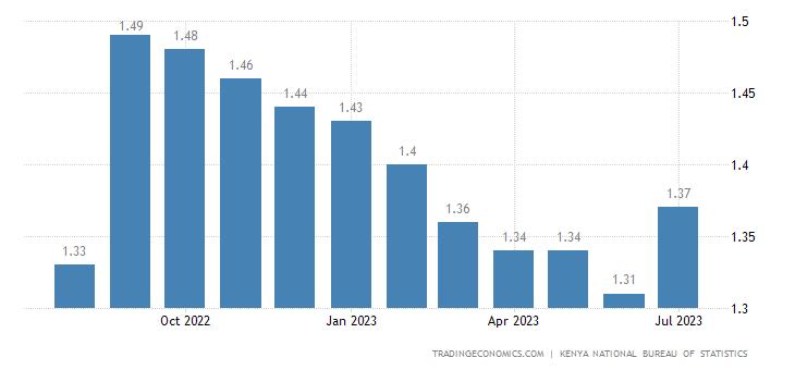 Kenya Gasoline Prices