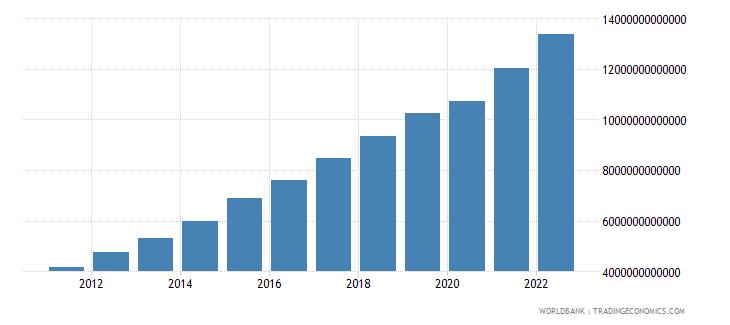 kenya gdp at market prices linked series current lcu wb data