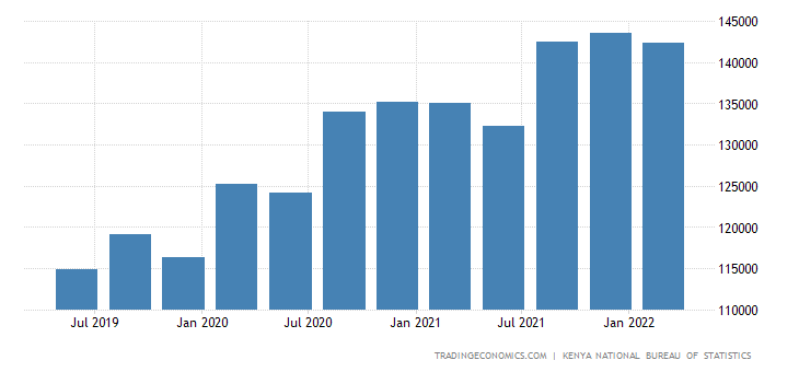 Kenya GDP From Construction