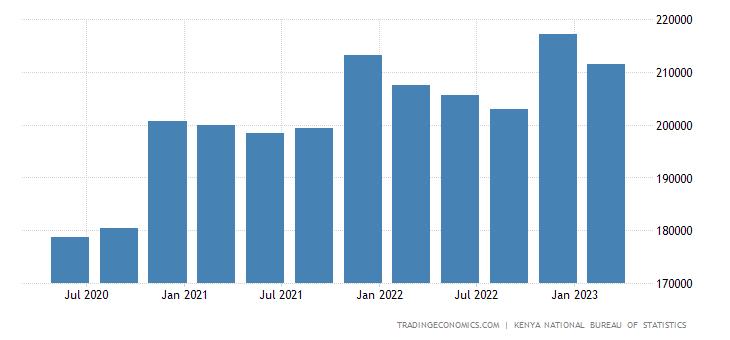 Kenya GDP From Manufacturing