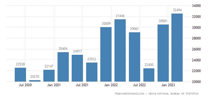 Kenya GDP From Mining