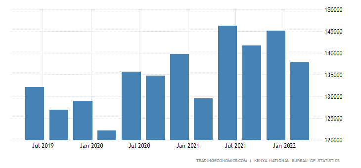 Kenya GDP From Public Administration