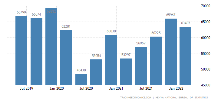Kenya GDP From Services