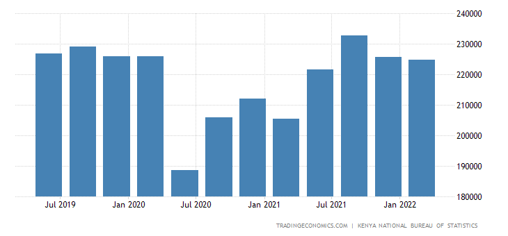 Kenya GDP From Transport