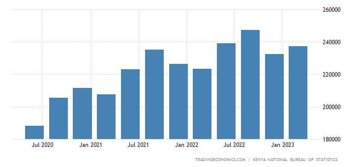 Kenya GDP From Transport