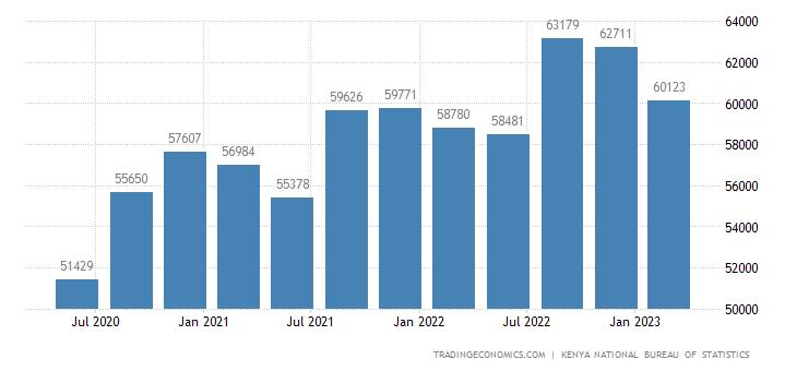 Kenya GDP From Utilities