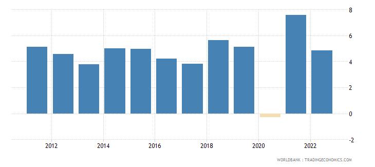kenya gdp growth annual percent 2010 wb data
