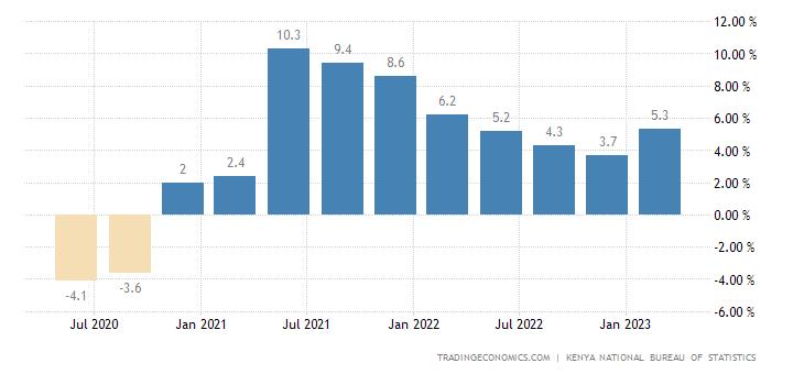 Kenya GDP Annual Growth Rate | 2019 | Data | Chart