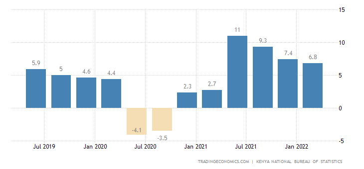 Kenya GDP Annual Growth Rate
