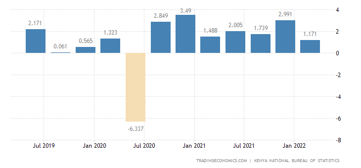 Kenya GDP Growth Rate
