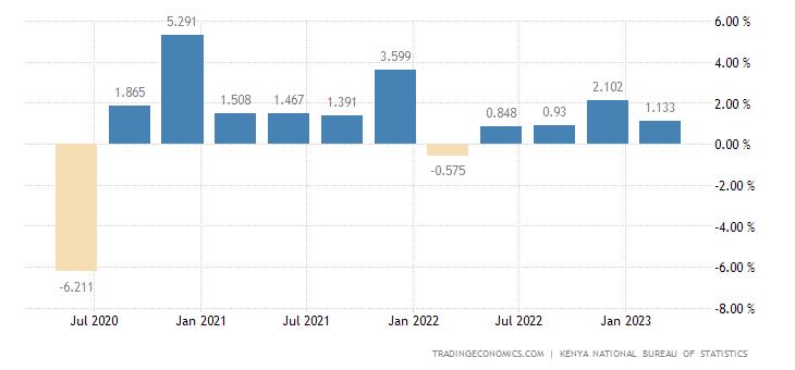 Kenya GDP Growth Rate