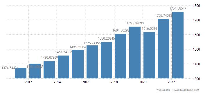 kenya gdp per capita constant 2000 us dollar wb data