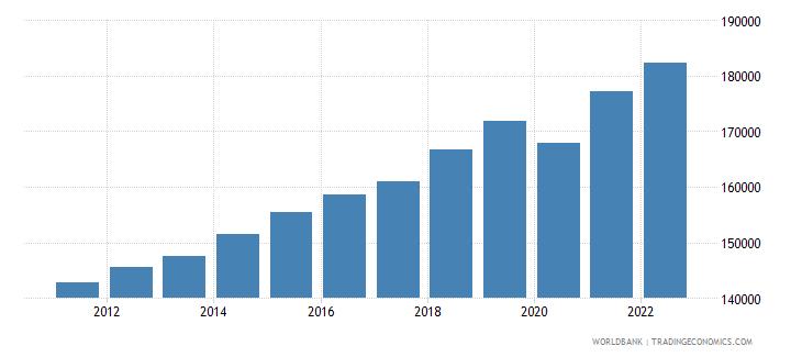 kenya gdp per capita constant lcu wb data