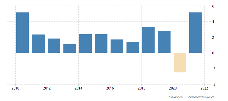 kenya gdp per capita growth annual percent wb data