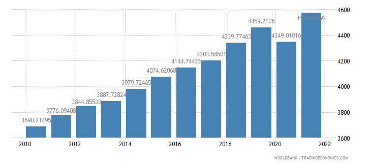 kenya gdp per capita ppp constant 2005 international dollar wb data