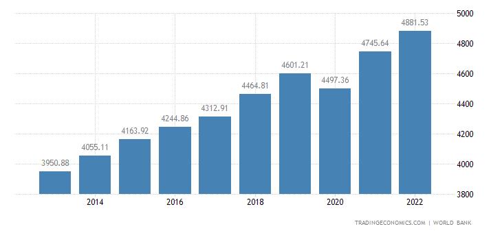Kenya GDP per capita PPP