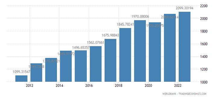 kenya gdp per capita us dollar wb data