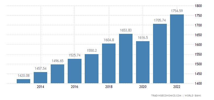 Kenya GDP per capita