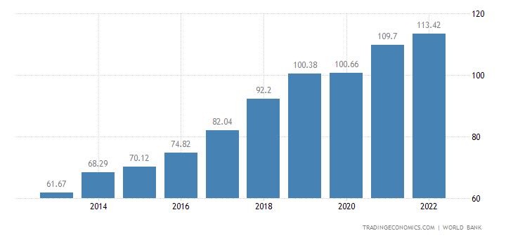 Kenya GDP