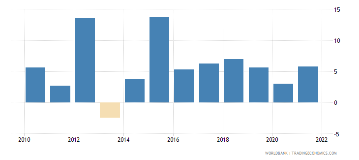 kenya general government final consumption expenditure annual percent growth wb data