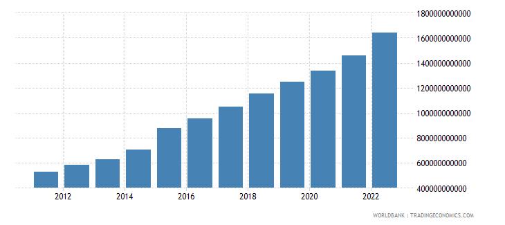 kenya general government final consumption expenditure current lcu wb data