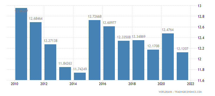 kenya general government final consumption expenditure percent of gdp wb data