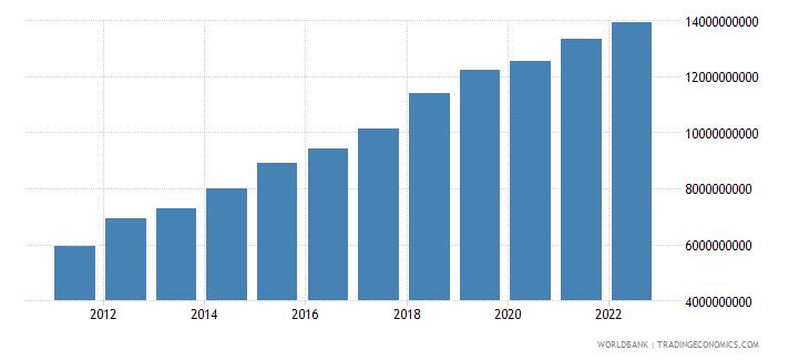 kenya general government final consumption expenditure us dollar wb data